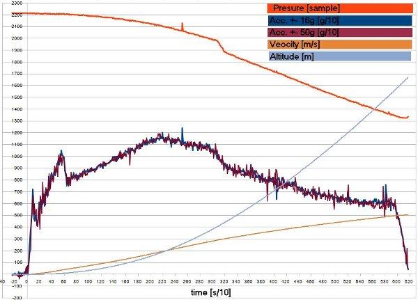 Wykres lotu rakiety RTP4 / Credits - PTR