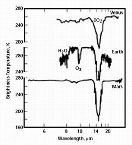 """Gdyby obca cywilizacja obserwowała Układ Słoneczny, spostrzegłaby zwiększoną ilość dwutlenku węgla w atmosferach Wenus, Ziemi i Marsa. Jednak to Ziemia byłaby """"wisienką na torcie"""", ze względu na dodatkową, dużą zawartość ozonu i wody w atmosferze. (Credits: NASA Terrestrial Planet Finder mission)"""