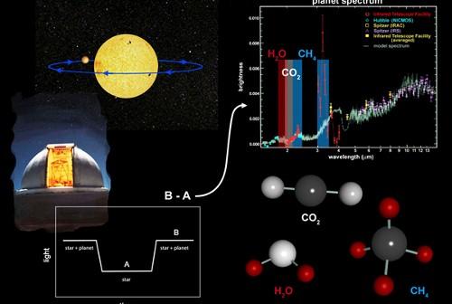 Ilustracja przedstawia sposób na wykrywanie gazów będących biomarkerami w atmosferach egzoplanet. (Credits: NASA/JPL-Caltech)