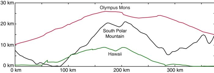 Masyw centralny na południowym biegunie Westy. Widać, iż jest on niewiele niższy od najwyższej góry w naszym Układzie Słonecznym - Olympus Mons na Marsie / Credits: NASA