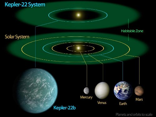 Porównanie naszego Układu Słonecznego i układu Kepler-22 / Credits - NASA/Ames/JPL-Caltech