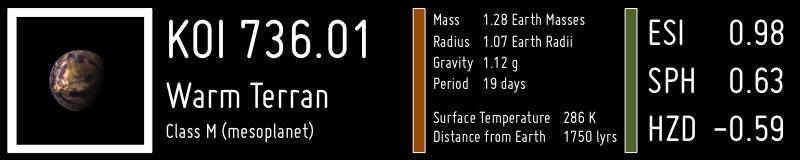 Kandydat na egzoplanetę KOI 736.01 - przypominający Ziemię / Credits - PHL UPR Arecibo