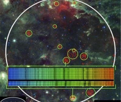 Jako pierwsze w ramach APOGEE zostały przebadane okolice gwiazdozbioru Łabędzia, o którym wiemy, że zawiera dużo gwiazd należących do naszej Drogi Mlecznej. Grube białe koło to pole widzenia APOGEE. Kolorowe świecące obłoki to chmury pyłu galaktycznego zobrazowane na tej mozaice przez obserwatorium WISE. Zielone okrągli otaczają znane gromady gwiazd lub miejsca, gdzie istnienie takiej gromady jest podejrzewane. Czerwone okręgi to poszczególne gwiazdy obserwowane w ramach APOGEE. Poziomy pas zawiera przykładowe spektrum jednej z takich gwiazd / Credit - P. Frinchaboy (Texas Christian University), J. Holtzman (New Mexico State University), M. Skrutskie (University of Virginia), G. Zasowski (University of Virginia), NASA, JPL-Caltech and the WISE Team.