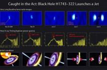 Na górze ilustracji znajduje się seria obrazów uzyskanych na podstawie danych obserwacyjnych Very Long Baseline Array. W środku dane zebrane za pomocą RXTE przedstawiają zmiany promieniowania rentgenowskiego (oscylacje kwaziperiodyczne). Materiały zebrano w 2009 roku, kiedy czarna dziura w układzie podwójnym H1743–322 wystrzeliła w przestrzeń olbrzymie kule zjonizowanego gazu. Śledząc przemieszczenie się tych pocisków wstecz, naukowcy mogli powiązać moment wyrzutu z zanikiem promieniowania X wykrytym przez RXTE. (Credit: NRAO i NASA Goddard Space Flight Center)