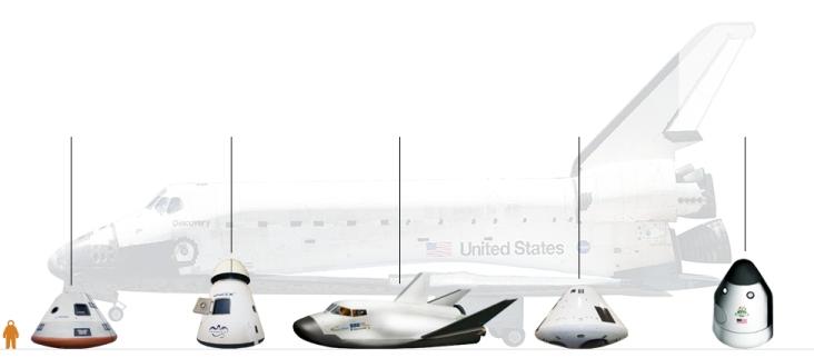 Obecnie budowane załogowe statki kosmiczne. Od lewej: CST-100 (The Boeing Co.), Dragon (SpaceX), Dream Chaser (Sierra Nevada Corp.), Orion/MPCV (NASA/Lockheed Martin), Space Vehicle (Blue Origin). Przewidywane wejście do służby: ok. 2017 r. / Źródło: BBC News