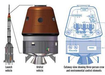 Schemat indyjskiej kapsuły załogowej. Pierwsze, bezzałogowe loty kapsuły będą odbywały się za pomocą rakiety PSLV (po lewej) / Źródło: ISRO