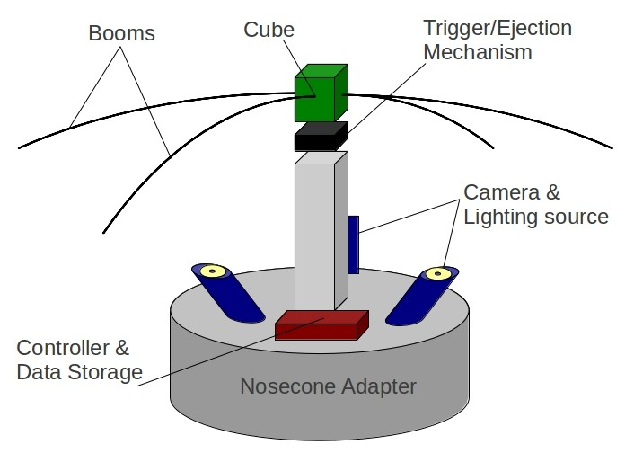 Podstawowy model eksperymentu. Szczególnie widoczne cztery ramiona usztywniające żagiel oraz kamery rejestrujące./ Credits: Space Sailors