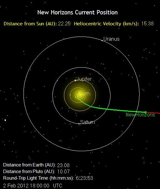 Położenie sondy New Horion 2 lutego 2012 / Credits: NASA