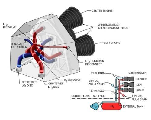 Poglądowy schemat głównego systemu napędowego MPS promu kosmicznego / Credits: NASA, wikipedia.org