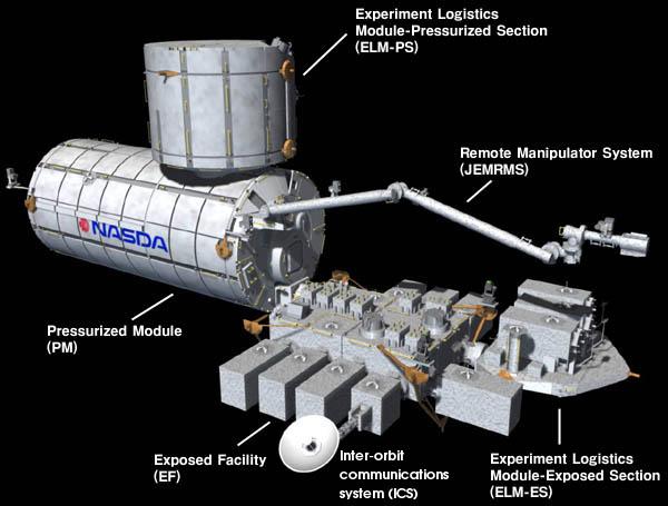 Japoński Moduł Eksperymentalny na Stacji ISS / Credits: JAXA
