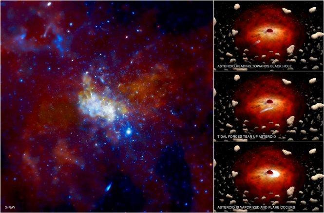 Supermasywna czarna dziura Sagittarius A* w centrum Drogi Mlecznej / Credit – promieniowanie x: NASA/CXC/MIT/F. Baganoff et al., ilustracje: NASA/CXC/M.Weiss.