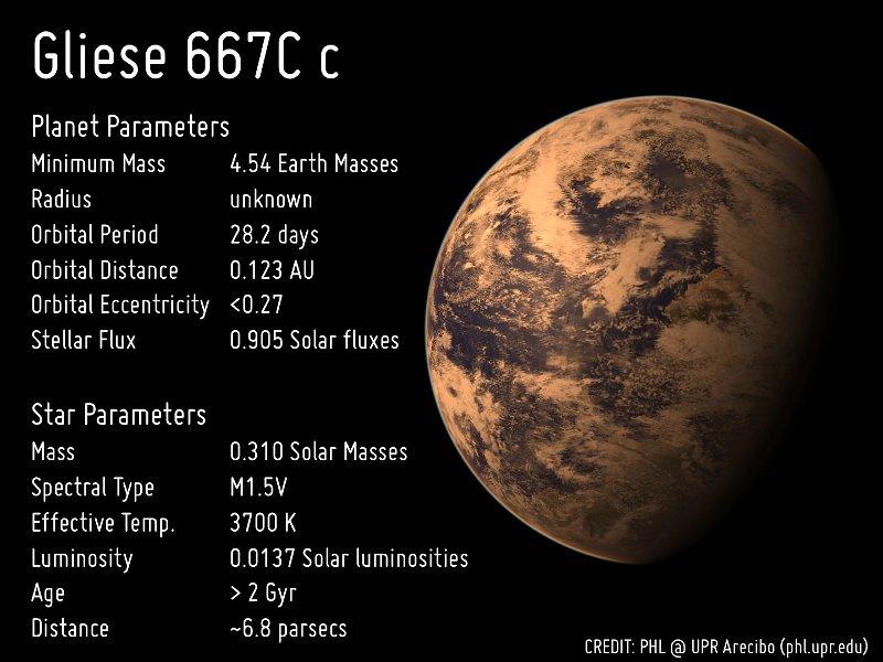 Zestawienie obecnie dostępnych informacji na temat GJ 667C c. Warto zwrócić uwagę na fakt, że promień egzoplanety jest aktualnie nieznany. / Credits - PHL @ UPR Arecibo