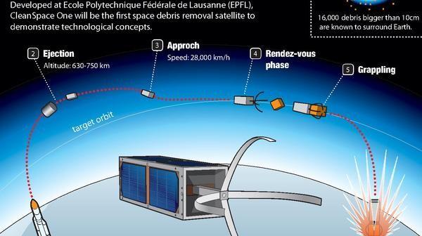 Infografika pokazująca poszczególne etapy misji CleanSpace One/Credits:EPFL