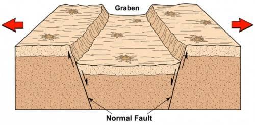 Rowy tektoniczne powstają w momencie takiego rozciągania i rozdzielania księżycowej skorupy. Proces doprowadza do zruszenia materiałów wzdłuż dwóch równoległych uskoków i zapaści terenu znajdującego się pomiędzy tymi uskokami, w efekcie formując dolinę / Credits: Arizona State University/Smithsonian Institution