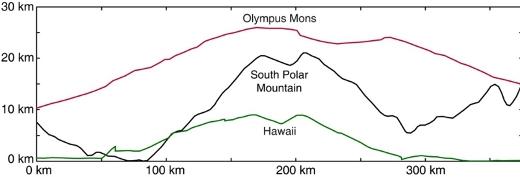 Porównanie wielkości dwóch wulkanów tarczowych (Olympus Mons na Marsie oraz wyspa Hawaje na Ziemi, licząc od dna Pacyfiku) z górą na południowym biegunie Westy. (Ilustracja: Russell et. al. (2011), EPSC)