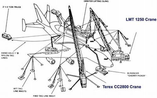 Operacja ściągnięcia w Dulles będzie wykonana przy wykorzystaniu dwóch dźwigów, dzięki którym 75-tonowy prom kosmiczny zostanie bezpiecznie ściągnięty na płytę lotniska. Dźwigi ostatnio wykorzystywane były w 1985 roku, kiedy ściągano z Boeinga 747 prom Enterprise / Credits: NASA