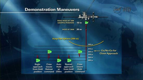 Pogląd na manewry, które będą miały miejsce w bliskiej odległości do ISS (test na wykonanie przez statek Dragon poleceń (cofnij) i (wstrzymaj) proces podejścia) / Credits: NASA TV