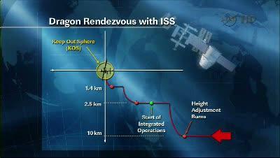 Schemat poglądowy procesu podejścia statku Dragon do stacji ISS / Credits: NASA TV