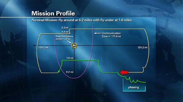 Profil lotu statku Dragon w czasie trzeciego dnia misji / Credits: NASA, SpaceX