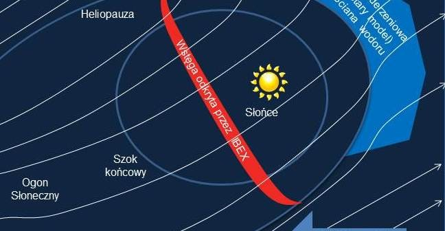 Heliosfera, która otacza nasz Układ Słoneczny, jest atakowana przez silne zewnątrzne pola magnetyczne (strumienie zaznaczone białymi strzałkami). Heliosfera porusza się względem lokalnego obłoku materii z prędkością 80 tys. km/h (duża niebieska strzałka). Gęstość materii i ciśnienie pola magnetyczneczego w zestawieniu ze stosunkowo niewielką prędkością heliosfery wskazują, że za heliopauzą nie wytwarza się łukowa fala uderzeniowa. Może tam jednak istnieć obszar zawierający gorący wodór (nazywany ścianą wodoru) / Credits: SWRI