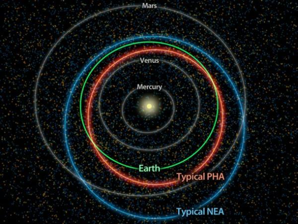 Powyższy diagram ilustruje różnicę w orbitach typowych asteroid bliskich Ziemi (NEA, kolor niebieski) a tych stanowiących potencjalne niebezpieczeństwo dla Ziemi (PHA, kolor pomarańczowy). Obiekty z grupy PHA stanowią wycinek grupy NEA / Credits: NASA/JPL-Caltech