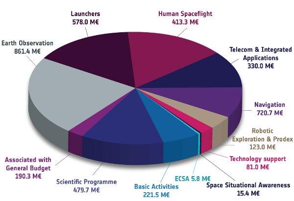 Budżet ESA na 2012 rok / Credits - ESA