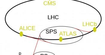 Zarys akceleratora LHC oraz lokalizacja detektorów ATLAS i CMS (CERN)