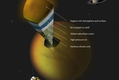 Ilustracja przedstawia strukturę Tytana. Warstwa ciekłej wody może znajdować się między skorupą a lodowym, zestalonym płaszczem. (Credit: A.Tavani)