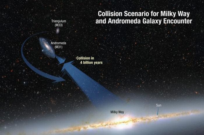 Scenariusz kolizji Drogi Mlecznej z M31 i M33 / Credits: NASA; ESA; A. Feild and R. van der Marel, STScI