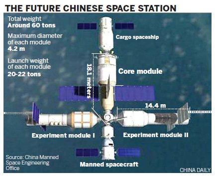 Model trójmodułowej chińskiej stacji kosmicznej / Credits - China Daily