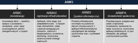 Na Afrykański System Zarządzania Zasobami Naturalnymi składają się 4 filary, z których najważniejszy to ARMC, czyli konstelacja czterech satelitów / Credits - Agnieszka Rybaczyk na podst. Mostert