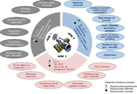 W zależności od parametrów technicznych sensora, obszary ARMS można podzielić na trzy grupy / Credits - Agnieszka Rybaczyk na podst. Mostert