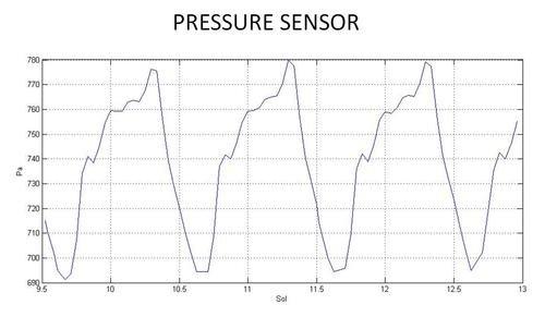 Pomiary ciśnienia na Marsie pomiędzy Sol 9 a Sol 13. Ciśnienie waha się pomiędzy ok. 690 a 780 Pa / Credits - NASA, JPL, Caltech, CAB (CSIC-INTA)