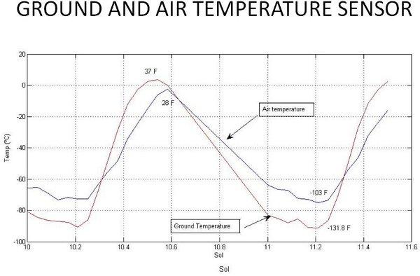 Pomiar temperatury dla powierzchni i atmosfery Marsa dla miejsca lądowania łazika / Credits - NASA, JPL-Caltech, CAB (CSIC-INTA)