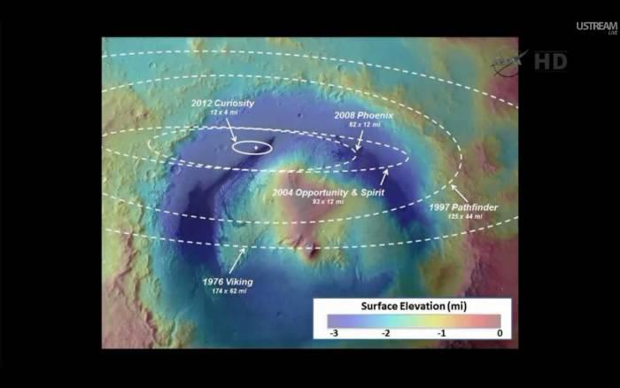 Mapa krateru Gale z nałożonymi elipsami lądowania poszczególnych misji marsjańskich / Credits: NASA