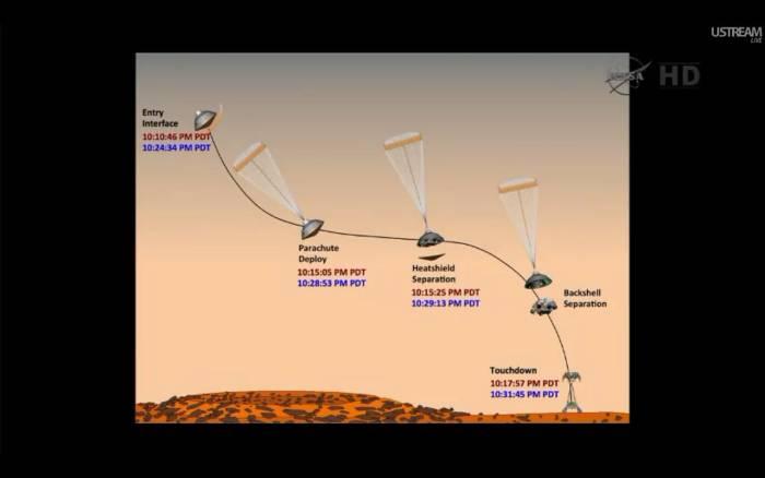 Schemat lądowania misji MSL na Marsie z zaktualizowanymi czasami poszczególnych etapów / Credits: NASA