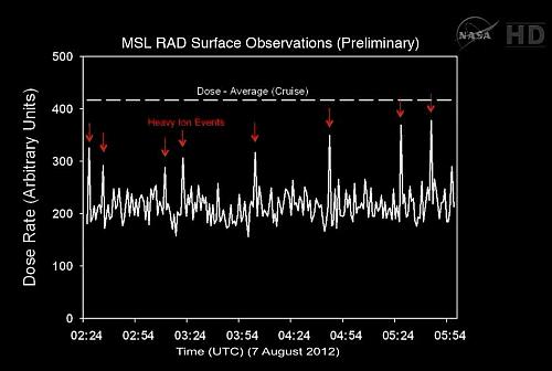 Ilustracja przedstawiająca wstępne dane, zarejestrowane przez deketor RAD (NASA/JPL-Caltech)