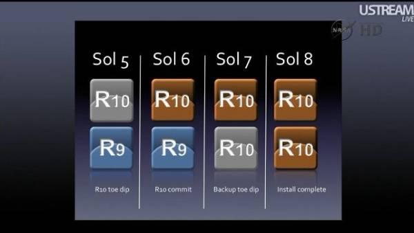 Schemat przedstawiający proces zmiany oprogramowania podczas czterech zaplanowanych dni (oprogramowanie zmienione zostanie zarówno na głównym, jak i zapasowym komputerze pokładowym) / Credits: NASA