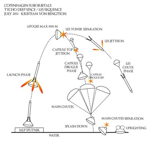 Grafika ilustrująca poszczególne etapy nominalnego lotu systemu ratunkowego LES / Credits: Kristian von Bengtson
