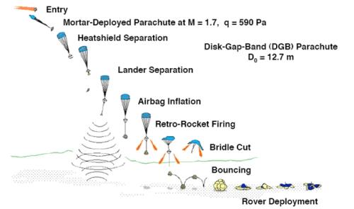 """Przykład użycia spadochronowego systemu hamowania w misji Mars Pathfinder. Rozłożenie spadochronu następuje przy prędkości 1,7 Macha. (Credits: Cruz, J.R., """"Parachutes for Planetary Entry Systems,"""" AE8803 / Planetary Entry, Georgia Institute of Technology, Spring 2007)"""