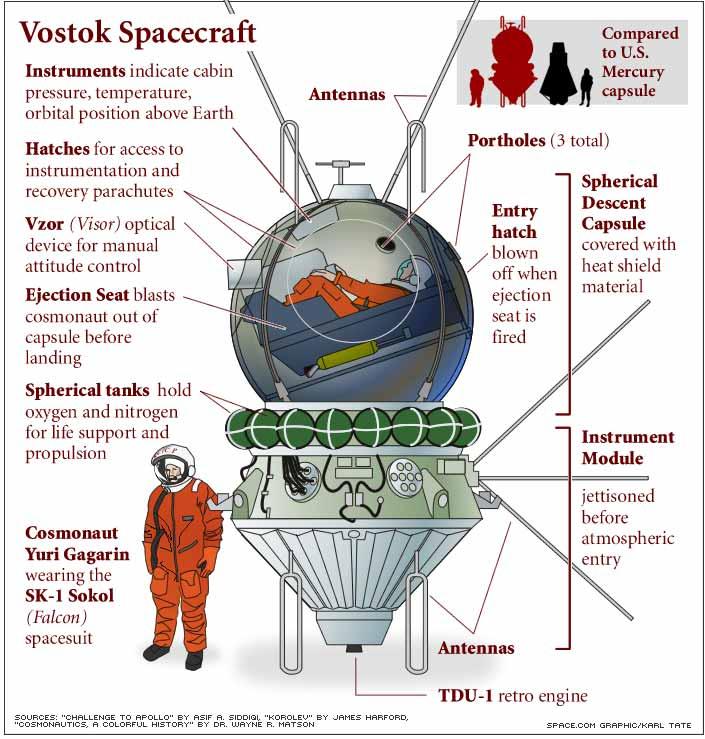 Przekrój pojazdu Wostok (Space.com)