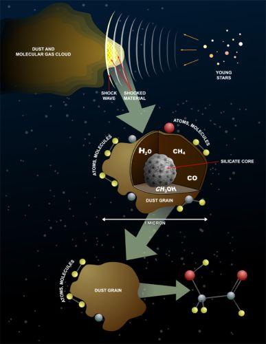 Mechanizm powstawania złożonych cząstek w przestrzeni kosmicznej bez udziału ciekłej wody. (Credits: Bill Saxton, NRAO/AUI/NSF)