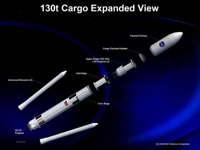 Render ukazujący 130-tonową wersję rakiety HLV systemu SLS / Credits: NASA