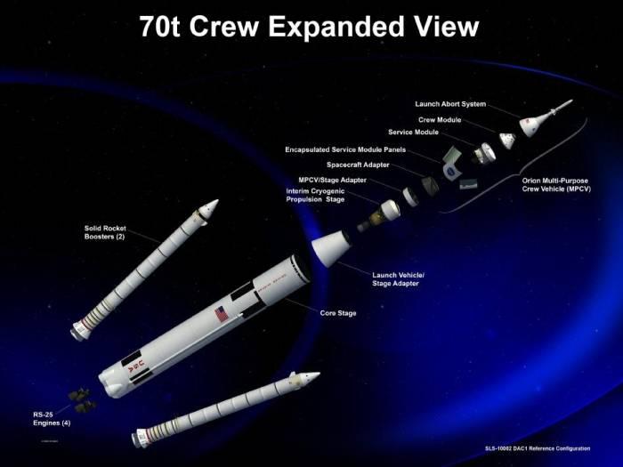 Render ukazujący 70-tonową wersję rakiety HLV systemu SLS / Credits: NASA