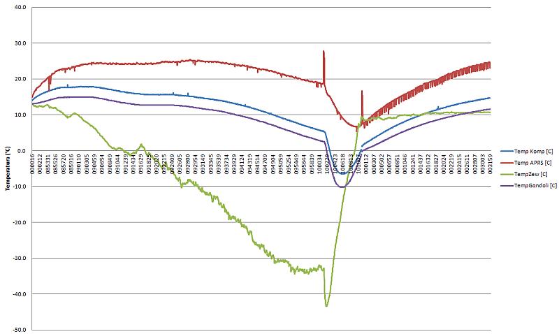 Wykres temperatur zarejestrowanych przez czujniki sondy (H2)