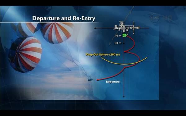 Schemat procedury odejścia statku Dragon od stacji ISS / Credits: NASA TV