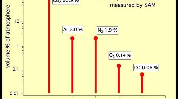 Pierwszy pomiar atmosfery przez instrument SAM / Credits- NASA/JPL-Caltech, SAM/GSFC