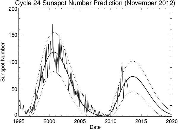 Aktualna prognoza aktywności słonecznej / Credits - Hathaway, NASA, MSFC