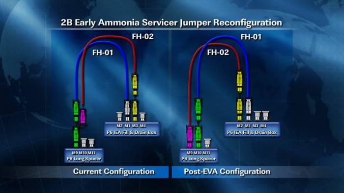 Zmiana konfiguracji przewodów obiegu chłodzącego, która dokonana zostanie podczas spaceru EVA-20 / Credits: NASA TV