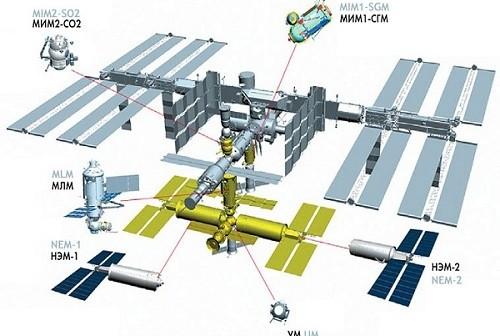 Plany rozbudowy Rosyjskiego segmentu ISS / Credits: RKA